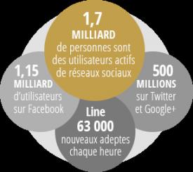 chiffres réseaux sociaux