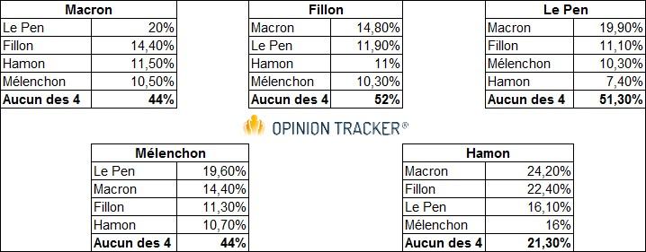 Benoît Hamon est le candidat qui a été le moins cité individuellement