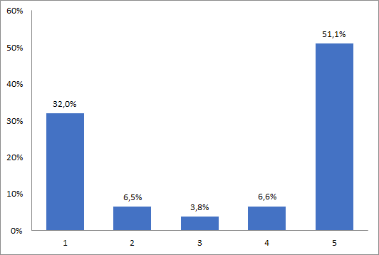 Proportion des notes de 1 à 5 tous critères confondus