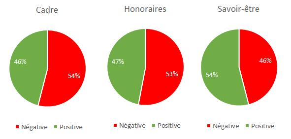 Répartition des tonalités des 3 thématiques les plus citées dans des messages négatifs