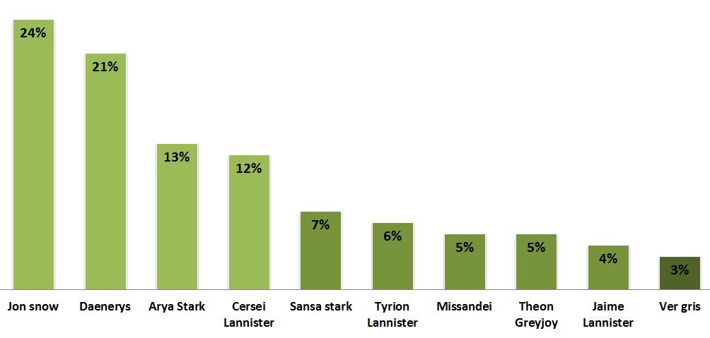 Les personnages de Game Of Thrones les plus populaires sur Twitter