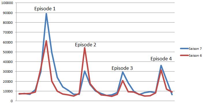 Évolution du nombre de tweets suite à la diffusion des quatre premiers épisodes de la saisons 6 et 7