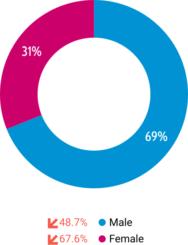 graphique répartition homme/femme