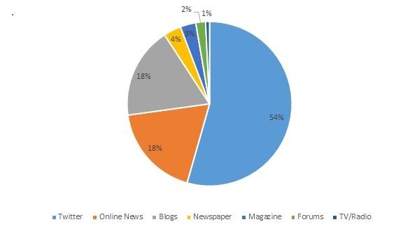 graphique répartition médias sociaux